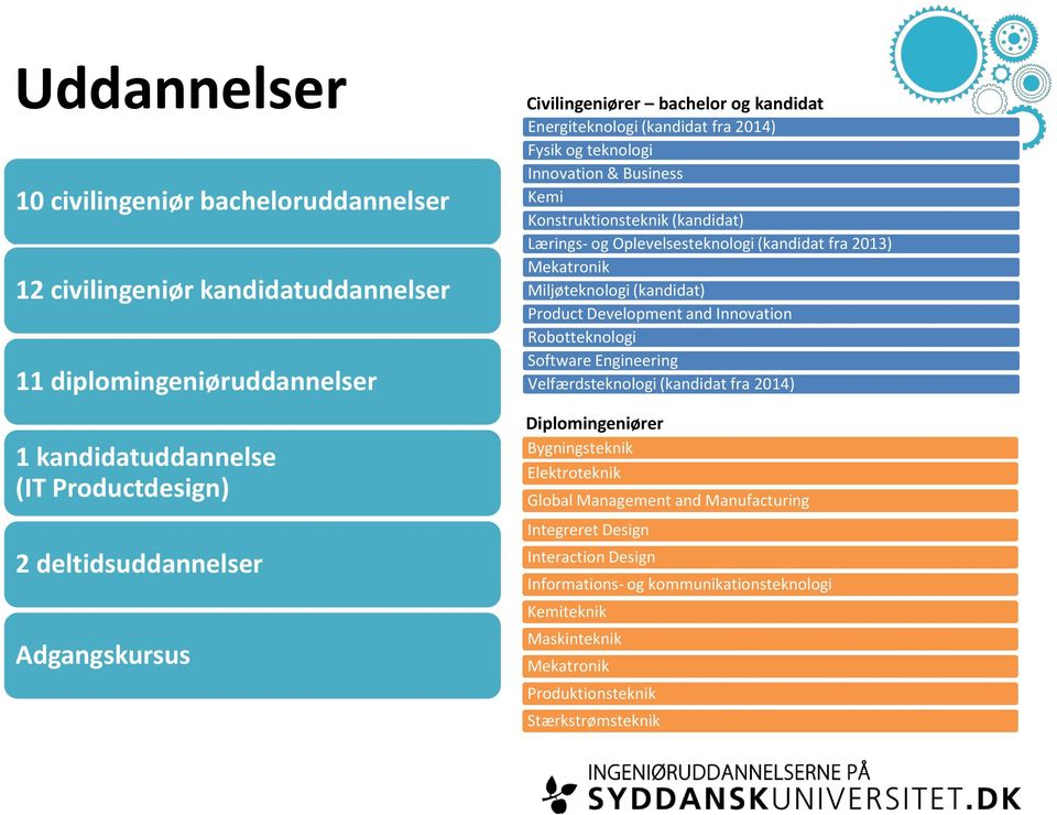 fra 2013) Mekatronik Miljøteknologi (kandidat) Product Development and Innovation Robotteknologi Software Engineering Velfærdsteknologi (kandidat fra 2014) Diplomingeniører Bygningsteknik