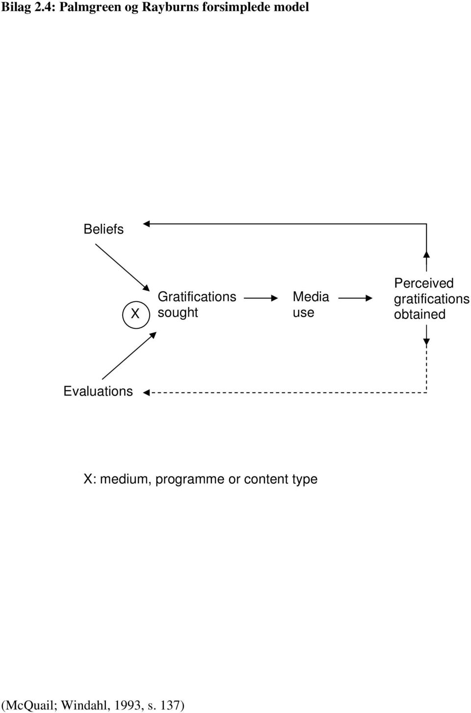 X Gratifications sought Media use Perceived