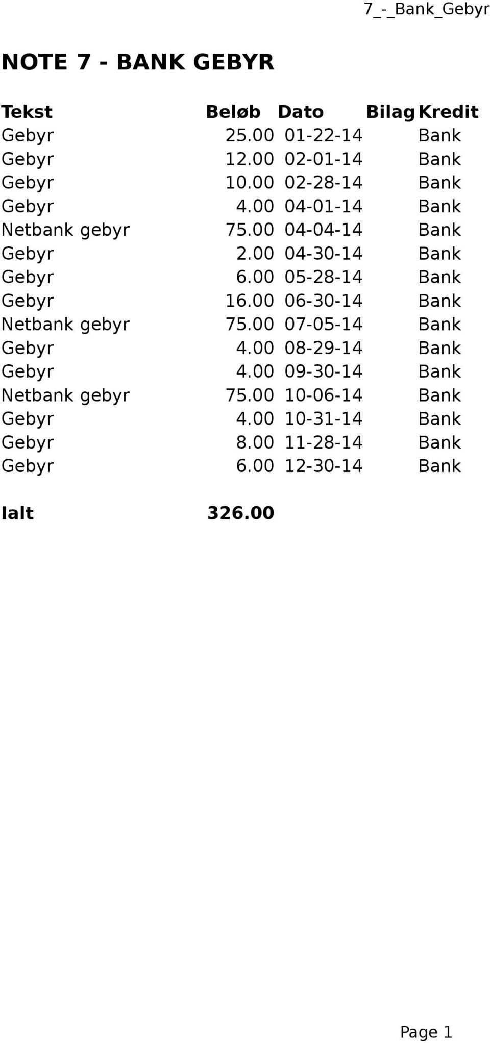 00 06-30-14 Bank Netbank gebyr 75.00 07-05-14 Bank 4.00 08-29-14 Bank 4.