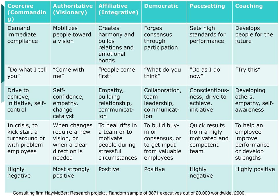 think Do as I do now Try this Empathy, building relationship, communication Collaboration, team leadership, communication Drive to achieve, initiative, selfcontrol Selfconfidence, empathy, change