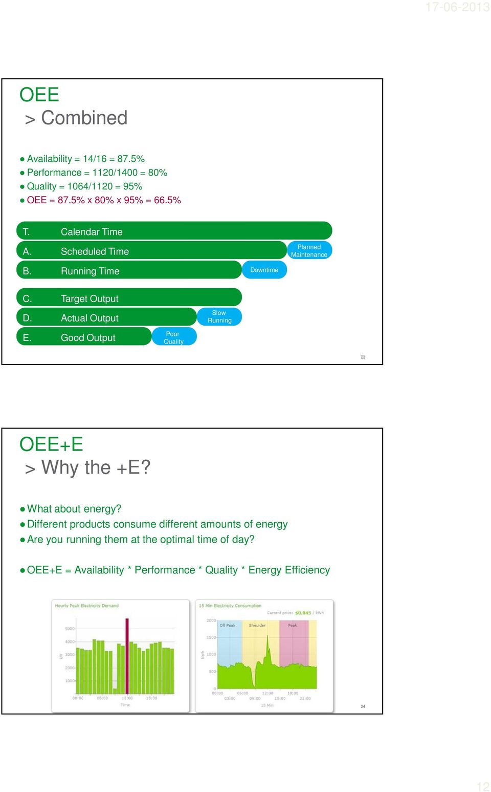 Actual Output Slow Running E. Good Output Poor Quality 23 OEE+E > Why the +E? What about energy?