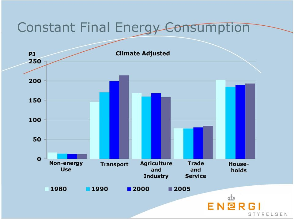 Non-energy Use Transport Agriculture and