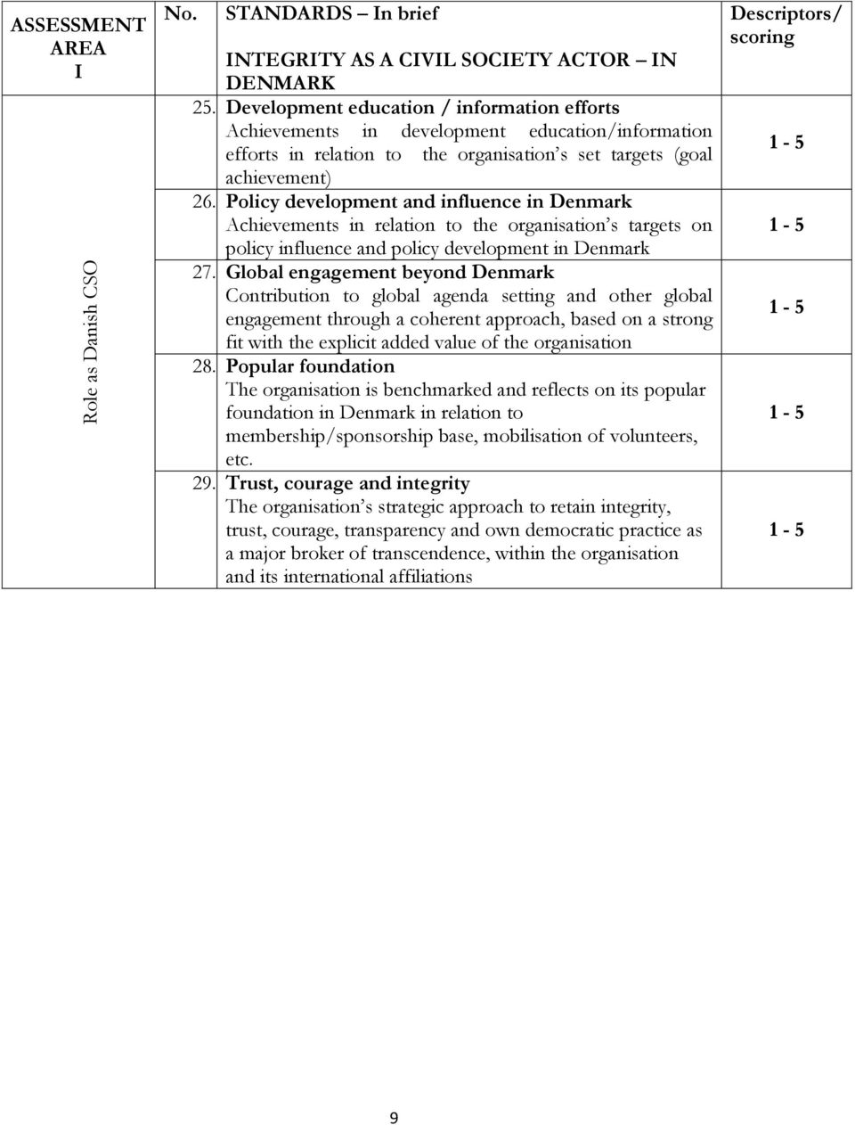 Policy development and influence in Denmark Achievements in relation to the organisation s targets on policy influence and policy development in Denmark 27.
