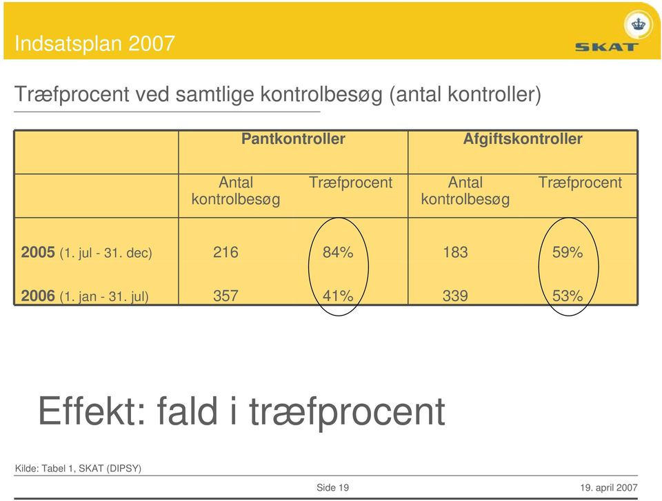 Træfprocent 2005 (1. jul - 31. dec) 216 84% 183 59% 2006 (1. jan - 31.