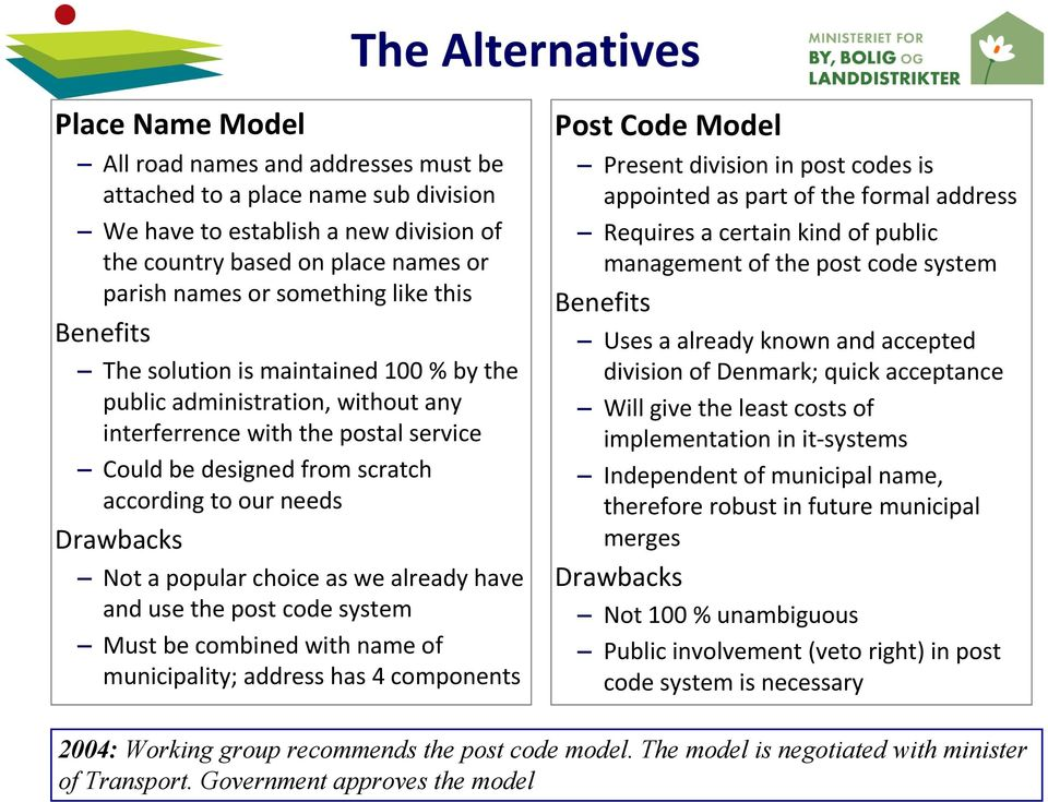 Drawbacks Not a popular choice as we already have and use the post code system Must be combined with name of municipality; address has 4 components Post Code Model Present division in post codes is
