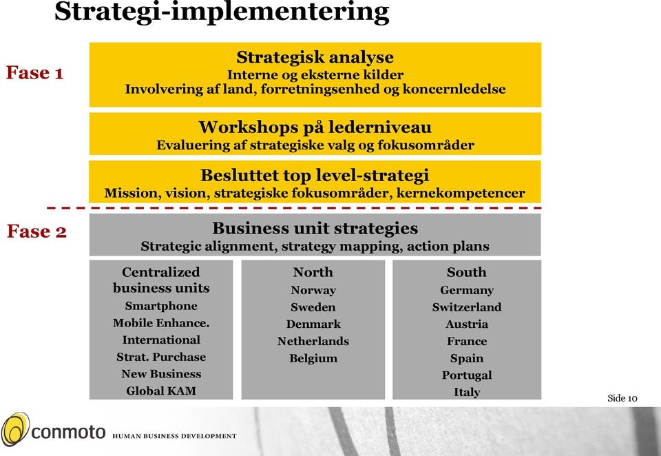 Fase 2 Business unit strategies Strategic alignment, strategy mapping, action plans Centralized business units Smartphone Mobile Enhance.
