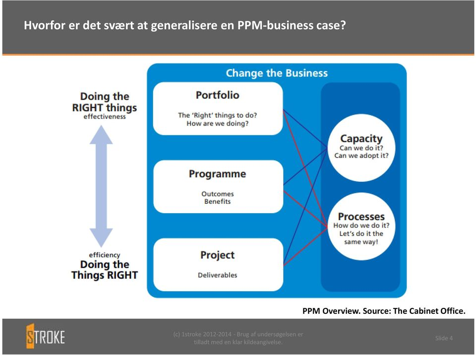 PPM-business case?