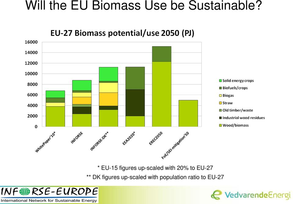 * EU-15 figures up-scaled with 20%