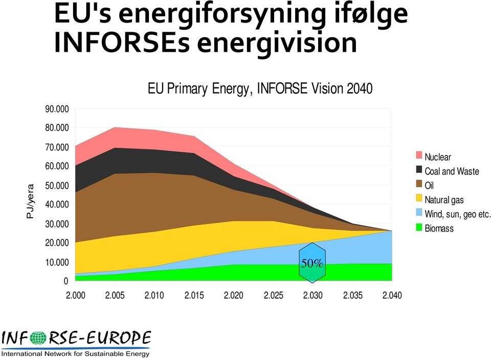 000 EU Primary Energy, INFORSE Vision 2040 Nuclear Coal and Waste Oil