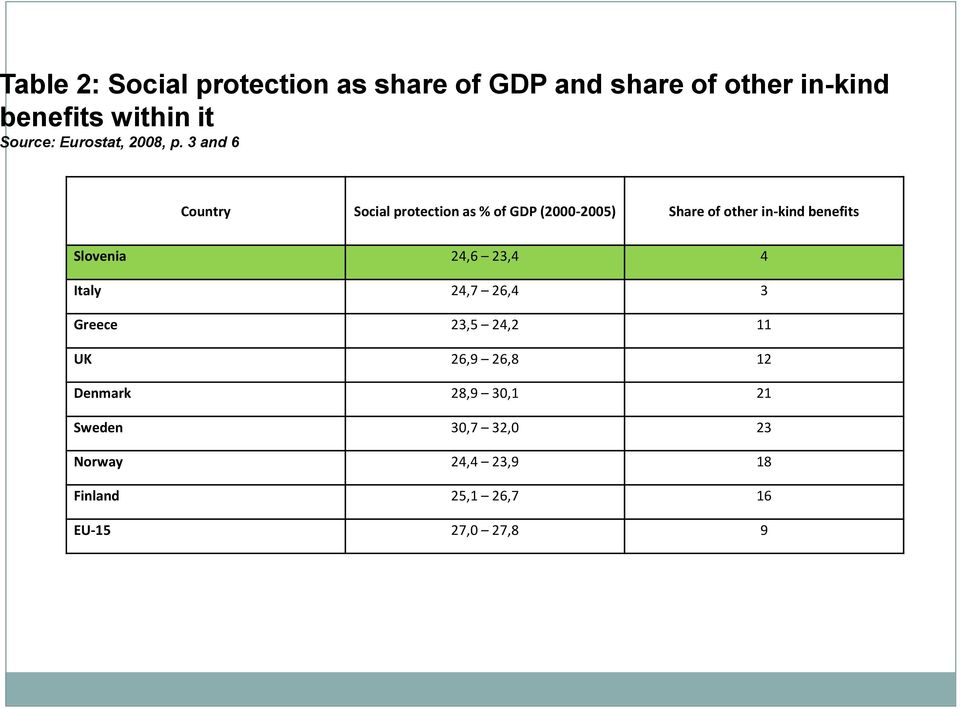 3 and 6 Country Social protection as % of GDP (2000-2005) Share of other in-kind benefits