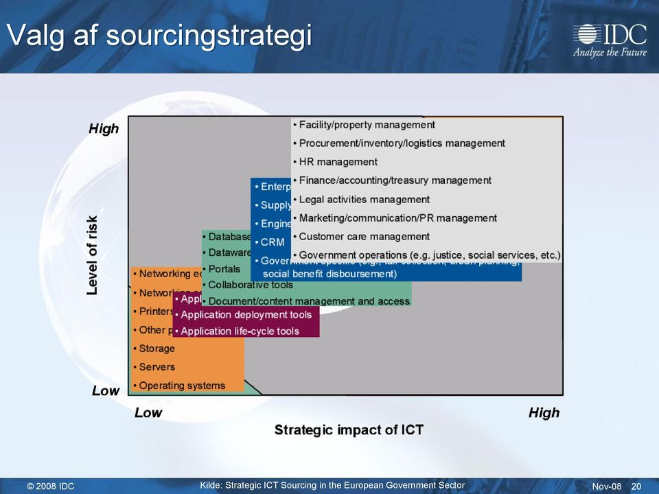 ICT Sourcing in the