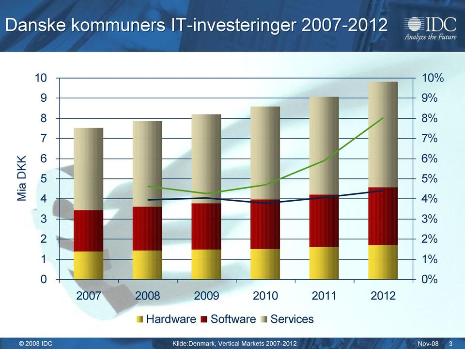 Software Services 10% 9% 8% 7% 6% 5% 4% 3% 2% 1% 0% 2008