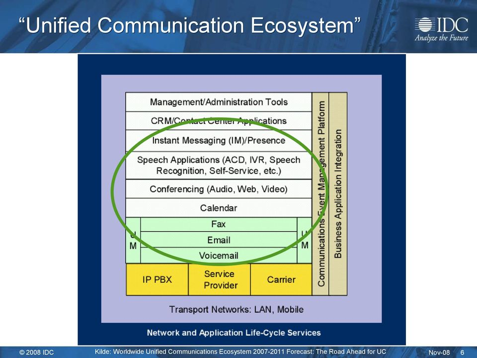 Communications Ecosystem 2007-2011