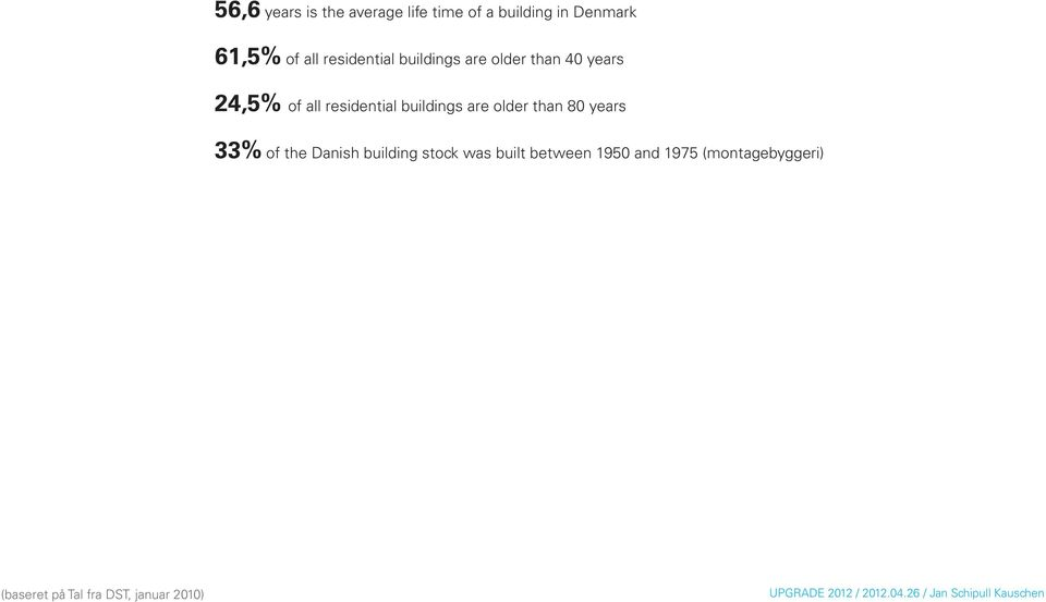 buildings are older than 80 years 33% of the Danish building stock was