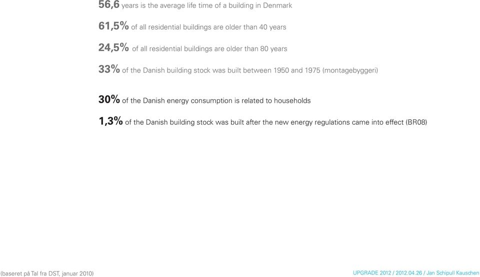 between 1950 and 1975 (montagebyggeri) 30% of the Danish energy consumption is related to households 1,3% of the