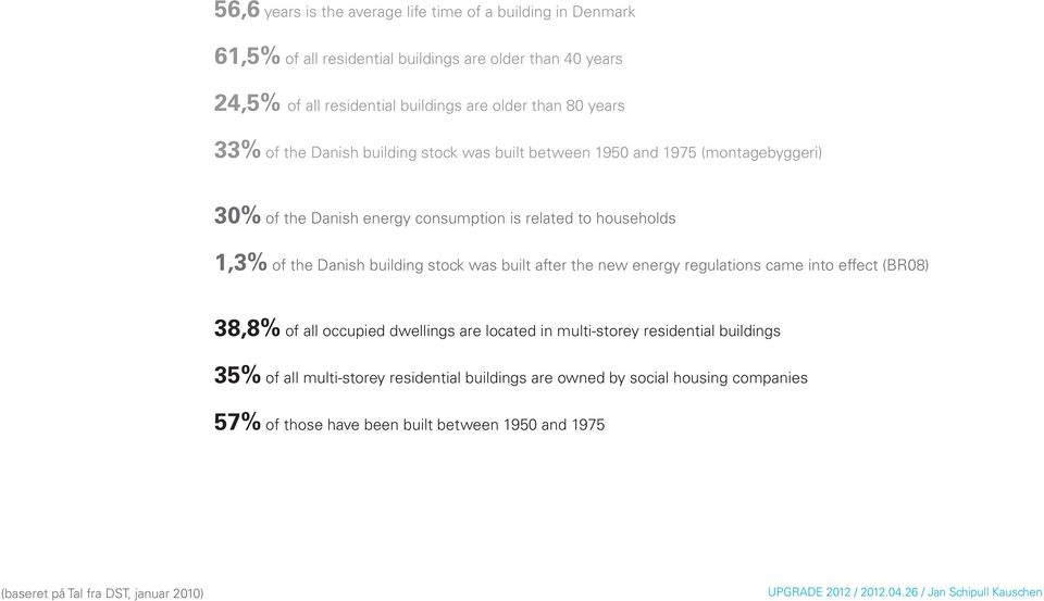 the Danish building stock was built after the new energy regulations came into effect (BR08) 38,8% of all occupied dwellings are located in multi-storey residential