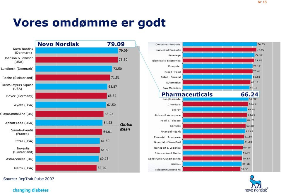 37 Pharmaceuticals 66.24 Wyeth (USA) 67.50 GlaxoSmithKline (UK) 65.