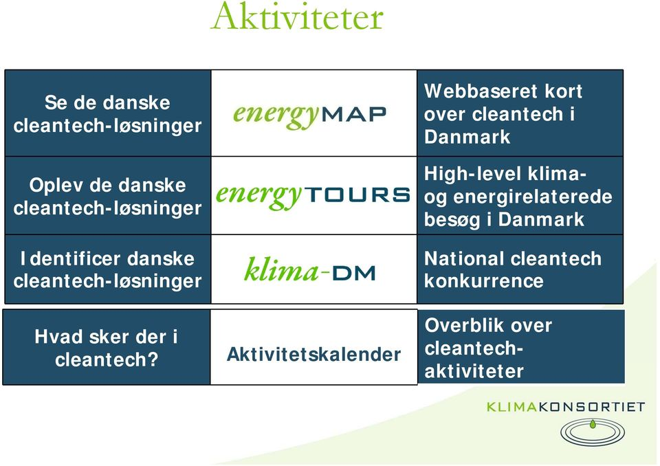 Aktivitetskalender Webbaseret kort over cleantech i Danmark High-level klimaog