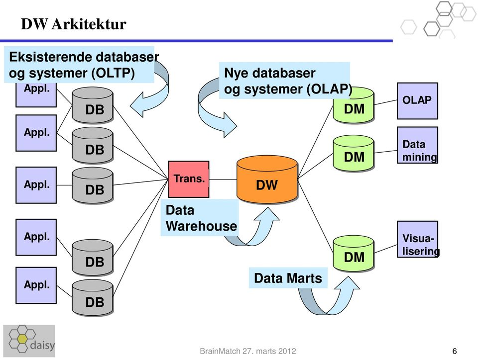 DB DM Data mining Appl. Appl. Appl. DB DB DB Trans.