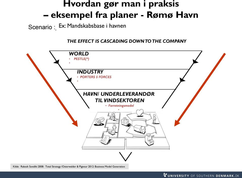THE EFFECT IS CASCADING DOWN TO THE COMPANY WORLD PESTLE(*) INDUSTRY PORTERS 5 FORCES HAVN/
