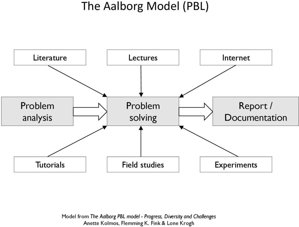 studies Experiments Model from The Aalborg PBL model - Progress,