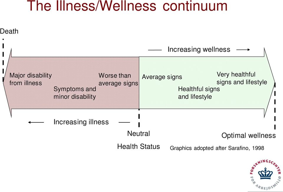 Very healthful signs and lifestyle Healthful signs and lifestyle Increasing