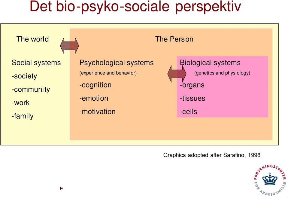 behavior) -cognition -emotion -motivation Biological systems -organs