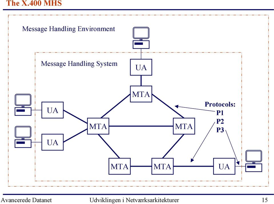 Environment Message Handling System