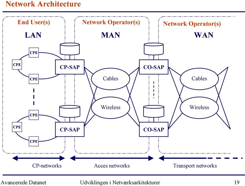 CPE CP-SAP CO-SAP CPE CP-networks Acces networks Transport