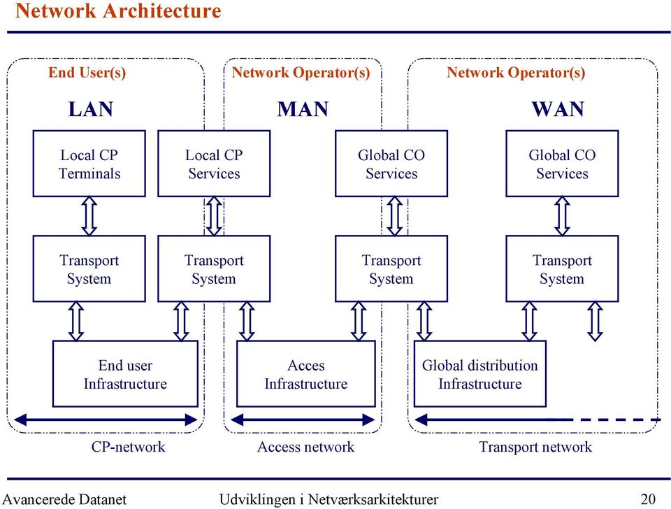 System Transport System End user Infrastructure Acces Infrastructure Global distribution