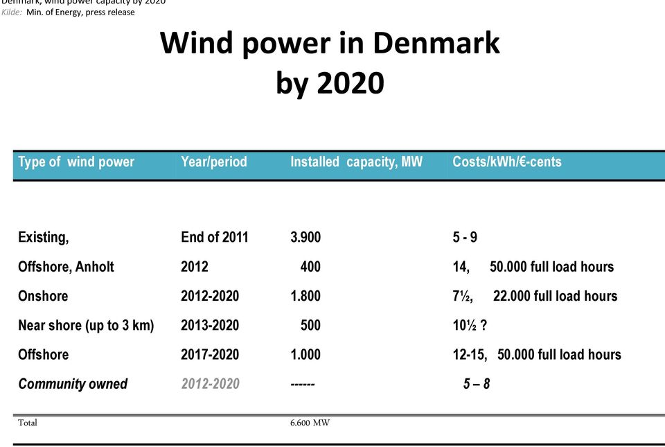 Costs/kWh/ -cents Existing, End of 2011 3.900 5-9 Offshore, Anholt 2012 400 14, 50.