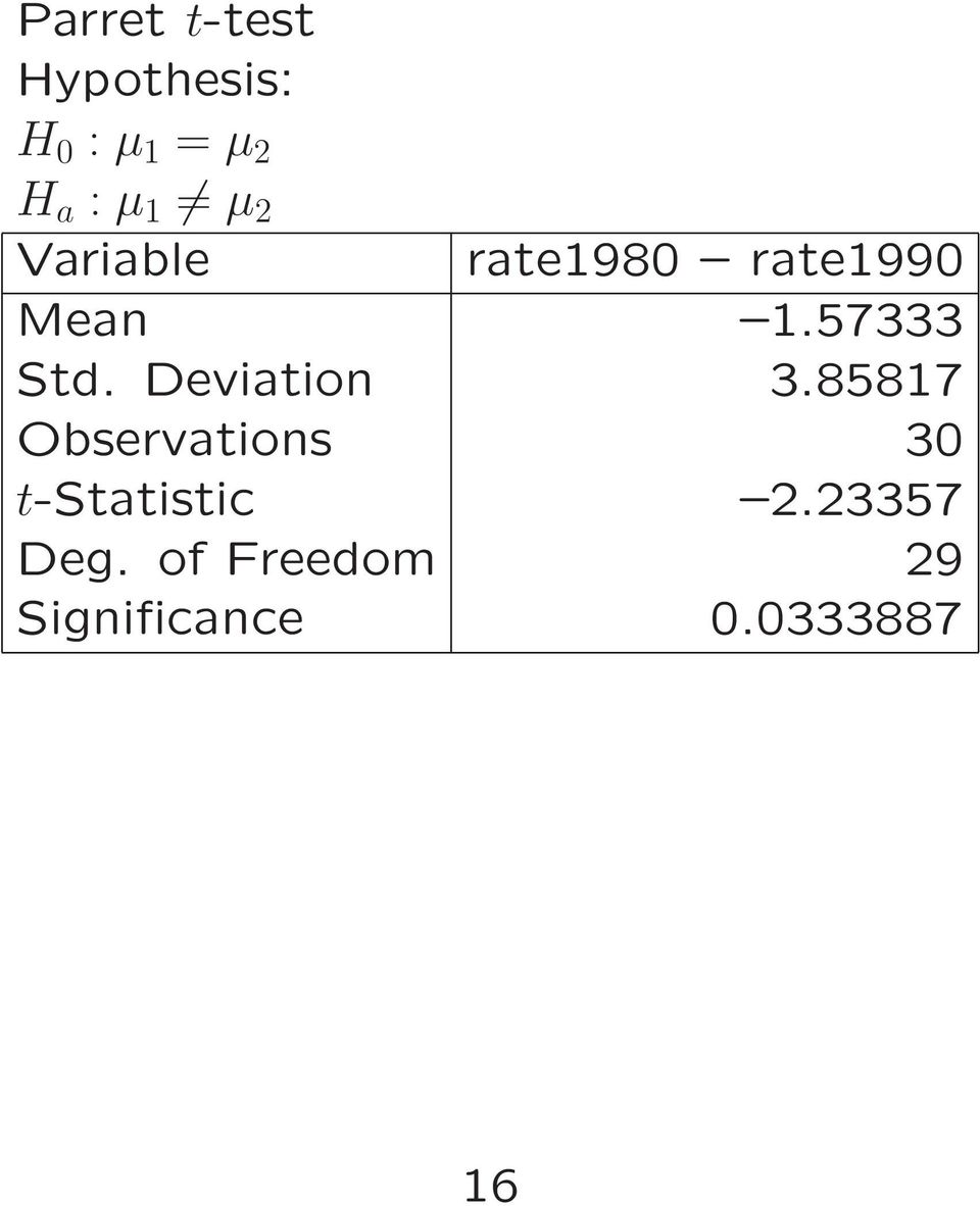 Deviation 3.85817 Observations 30 t-statistic 2.