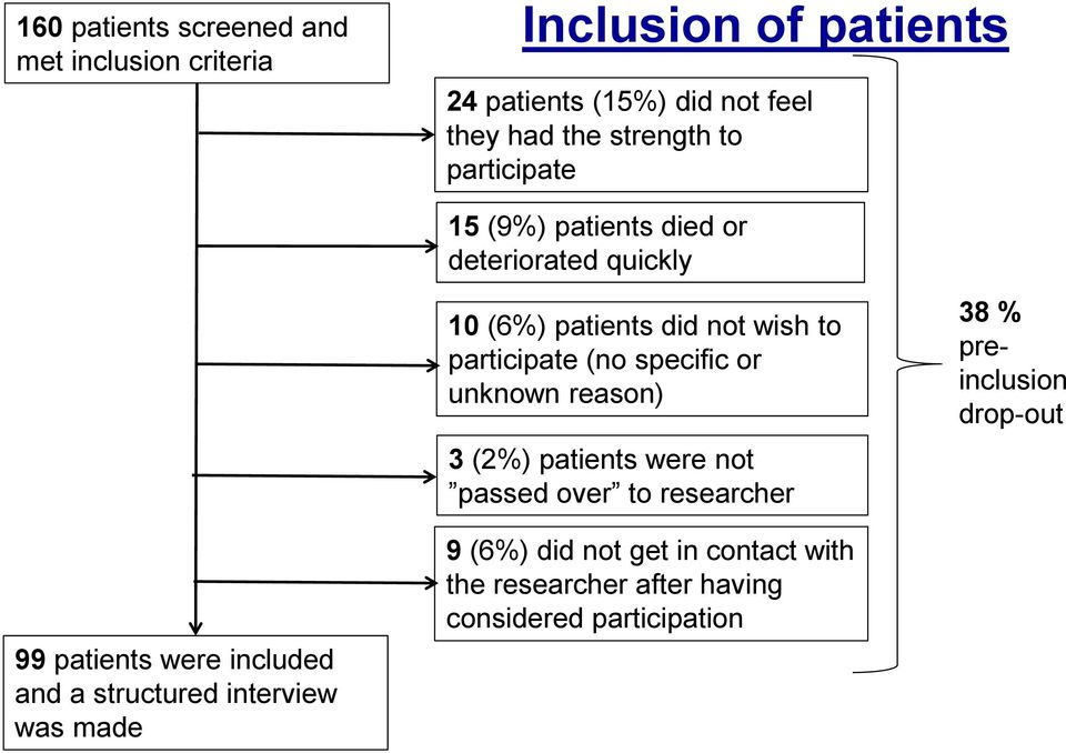 specific or unknown reason) 3 (2%) patients were not passed over to researcher 38 % preinclusion drop-out 99 patients were