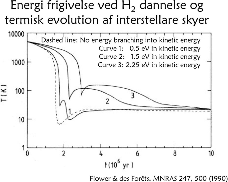 energy Curve 1: 0.5 ev in kinetic energy Curve 2: 1.