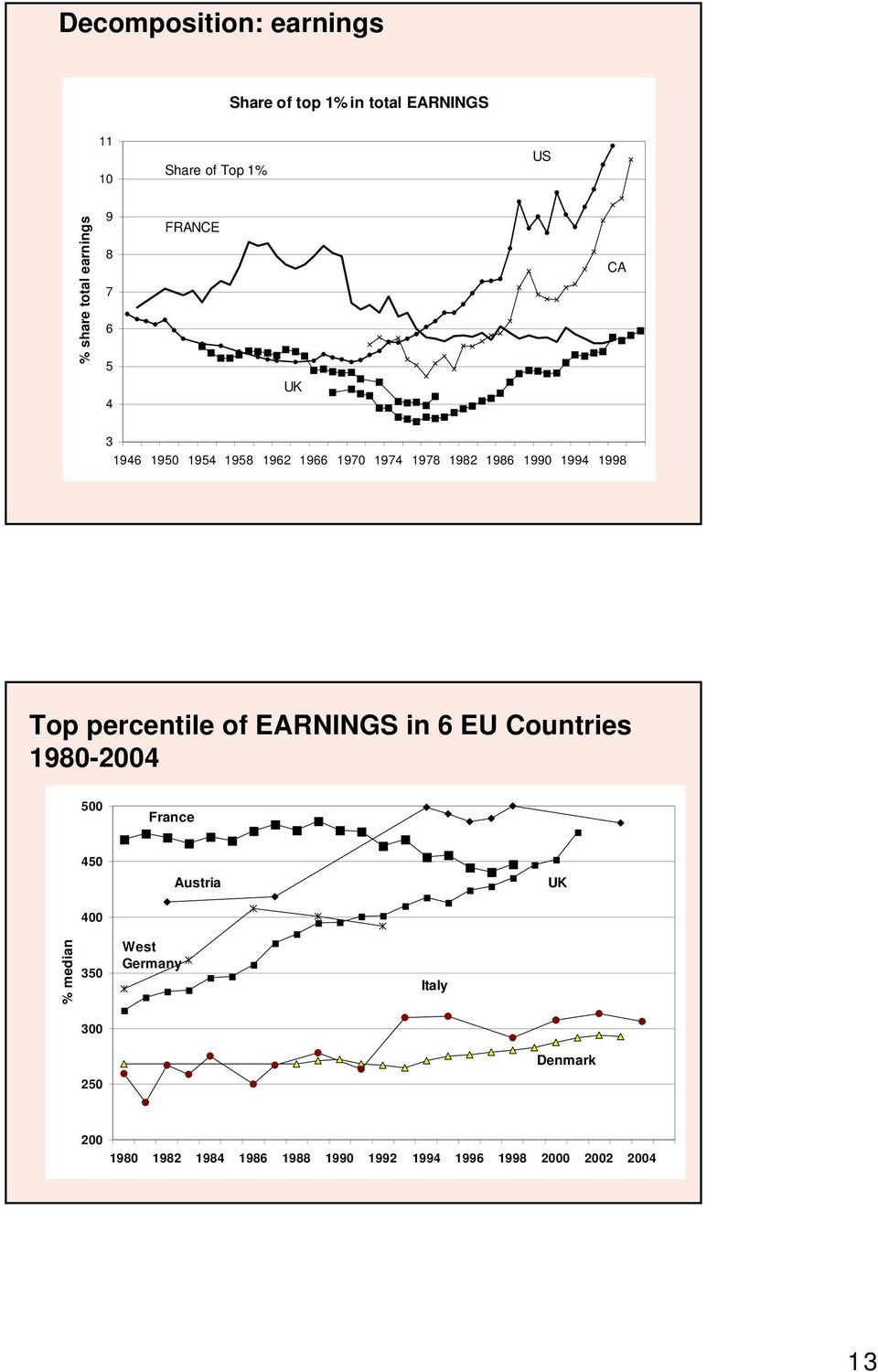 1998 Top percentile of EARNINGS in 6 EU Countries 1980-2004 500 France 450 Austria UK 400 % median