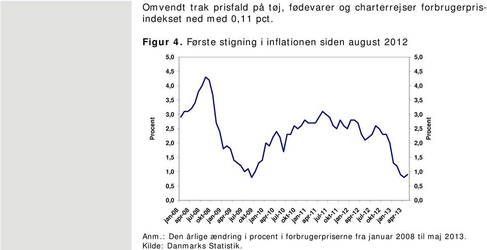 Første stigning i inflationen siden august 1,,, 3,,,, 3, 3,,, 1, 1,,, jan-8 apr-8