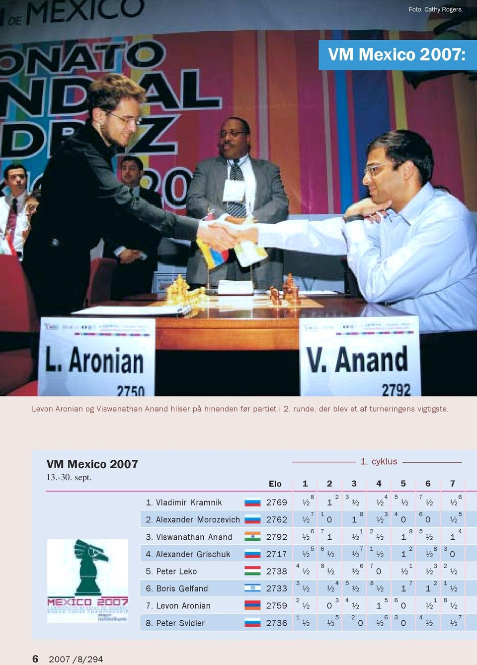 Alexander Morozevich 2762 ½ 7 1 0 1 8 ½ 3 4 0 6 0 5 ½ 3. Viswanathan Anand 2792 ½ 6 7 1 ½ 1 2 ½ 1 8 5 ½ 1 4 4.