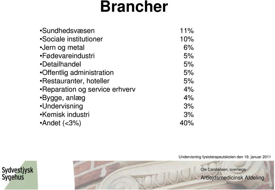 administration 5% Restauranter, hoteller 5% Reparation og service