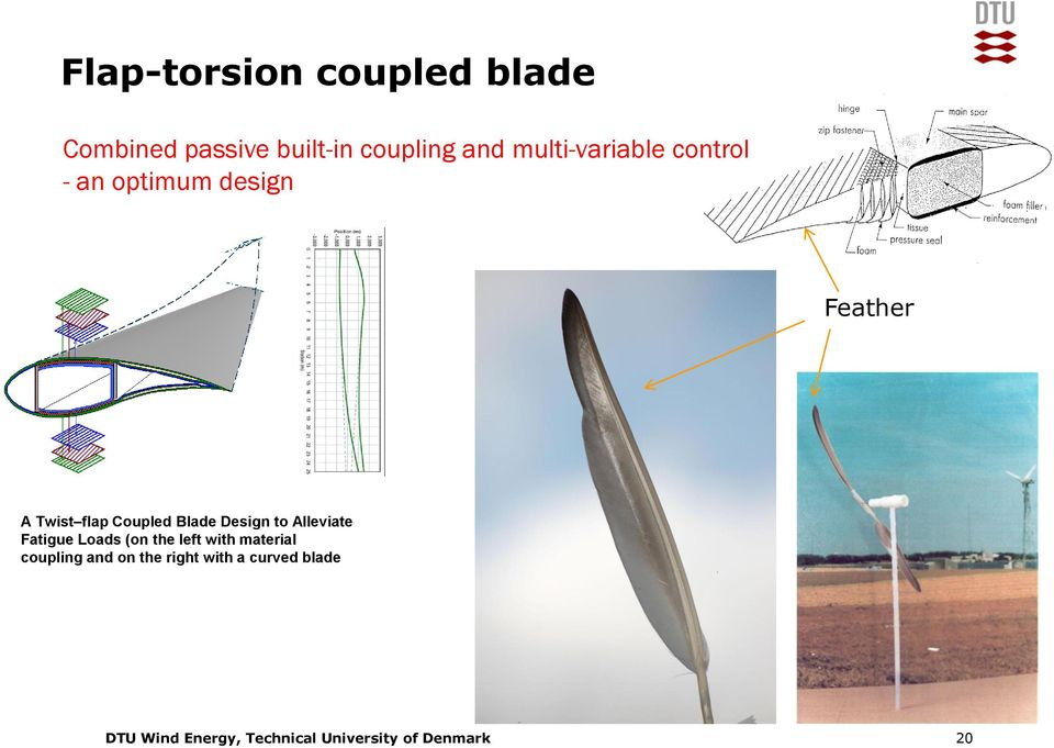 flap Coupled Blade Design to Alleviate Fatigue Loads (on the
