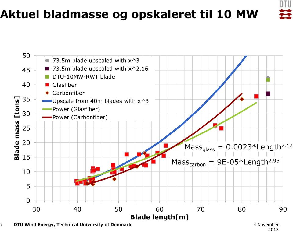 16 DTU-10MW-RWT blade Glasfiber Carbonfiber Upscale from 40m blades with x^3 Power (Glasfiber)