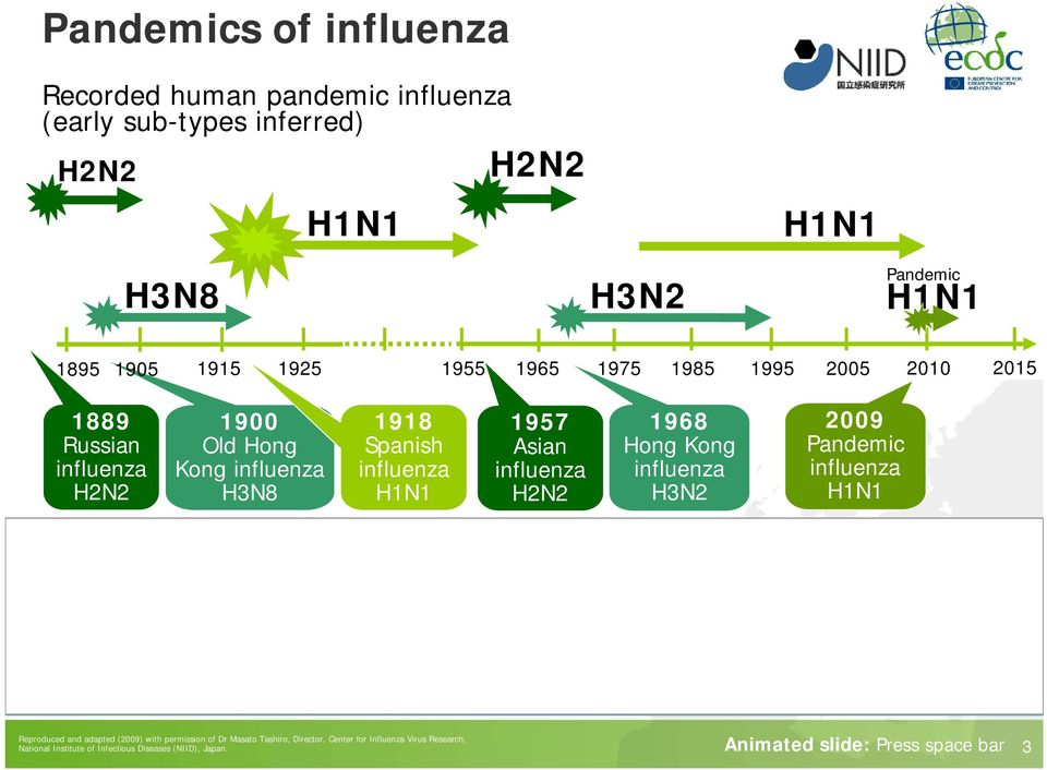 1968 Hong Kong influenza H3N2 H7 1980 H9 * H5 2009 Pandemic influenza H1N1 1999 1997 2003 1996 2002 Reproduced and adapted (2009) with permission of Dr Masato Tashiro,