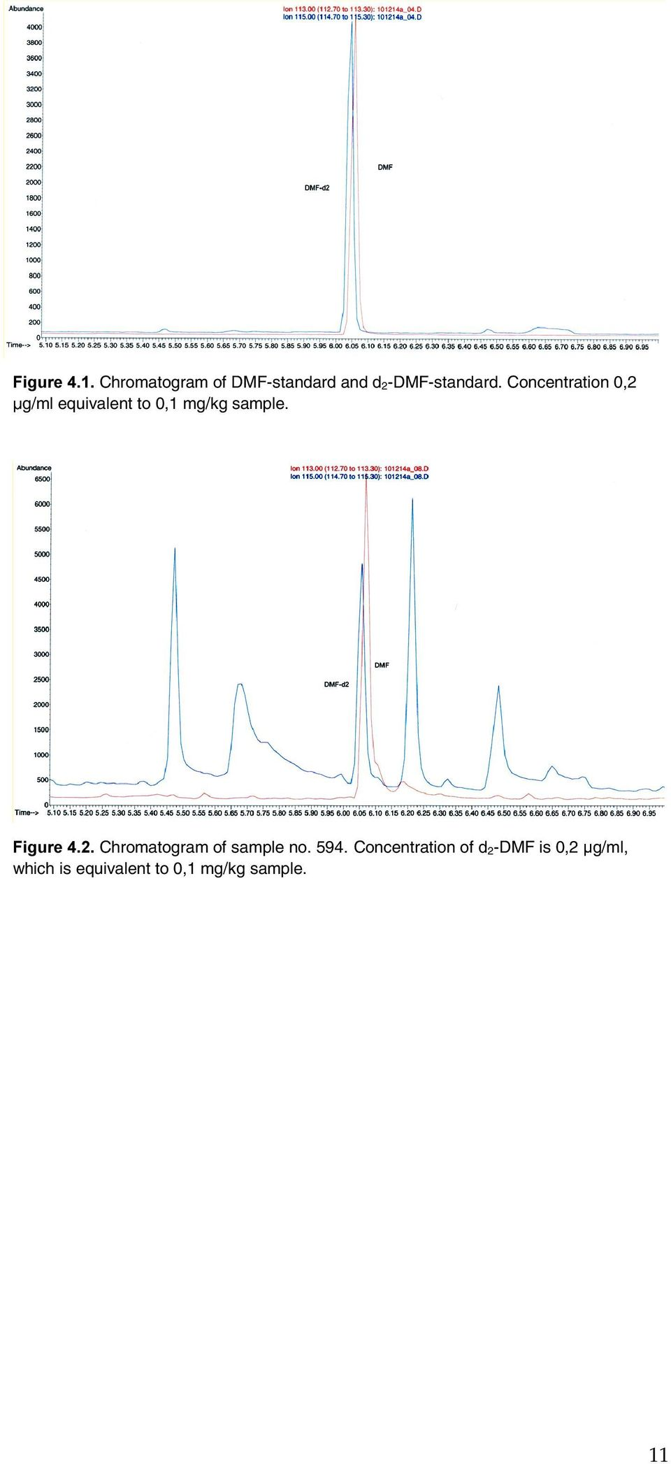 )LJXUHChromatogram of sample no. 594.