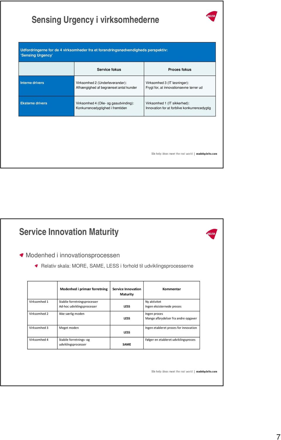 Konkurrencedygtighed i fremtiden Virksomhed 1 (IT sikkerhed): Innovation for at forblive konkurrencedygtig Service Innovation Maturity Modenhed i innovationsprocessen Relativ skala: MORE, SAME, LESS
