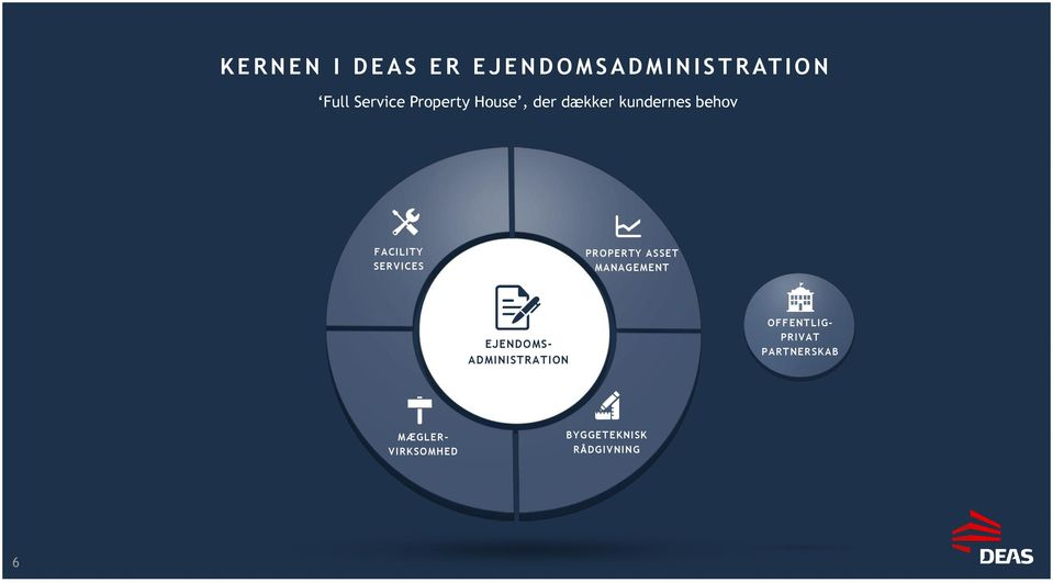 SERVICES PROPERTY ASSET MANAGEMENT EJENDOMS- ADMINISTRATION