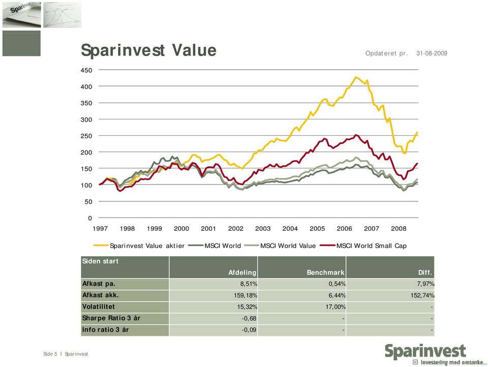 2008 Sparinvest Value aktier MSCI World MSCI World Value MSCI World Small Cap Siden start Afdeling
