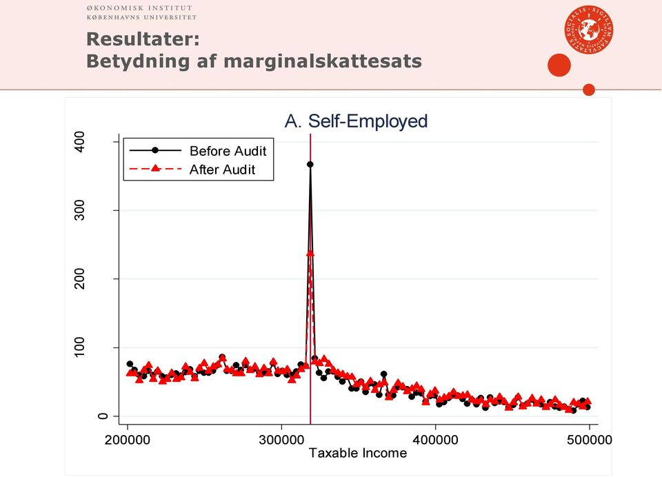 Self-Employed Before Audit After