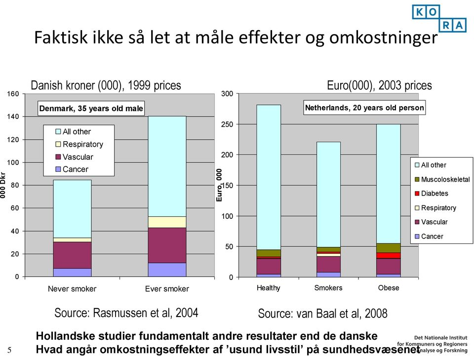 Diabetes 60 40 20 100 50 Respiratory Vascular Cancer 0 Never smoker Ever smoker 0 Healthy Smokers Obese Source: Rasmussen et al, 2004 Source: van