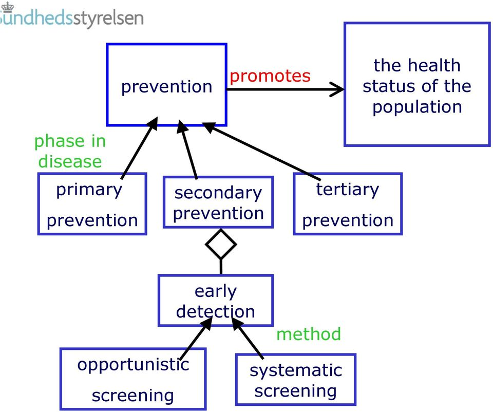 secondary prevention tertiary prevention
