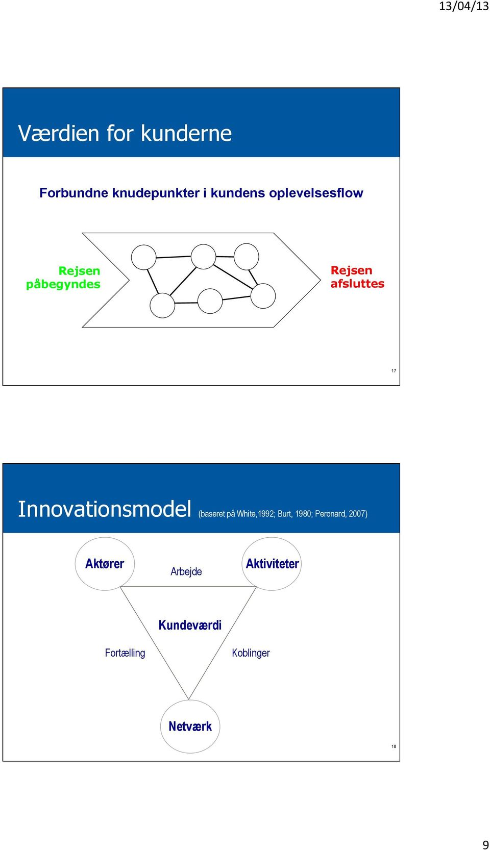 Innovationsmodel (baseret på White,1992; Burt, 1980;