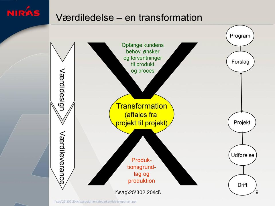 Transformation (aftales fra projekt til projekt) Program Forslag